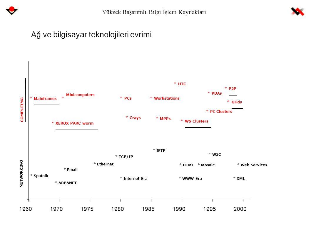 Yüksek Başarımlı Bilgi İşlem Kaynakları Ağ ve bilgisayar teknolojileri evrimi