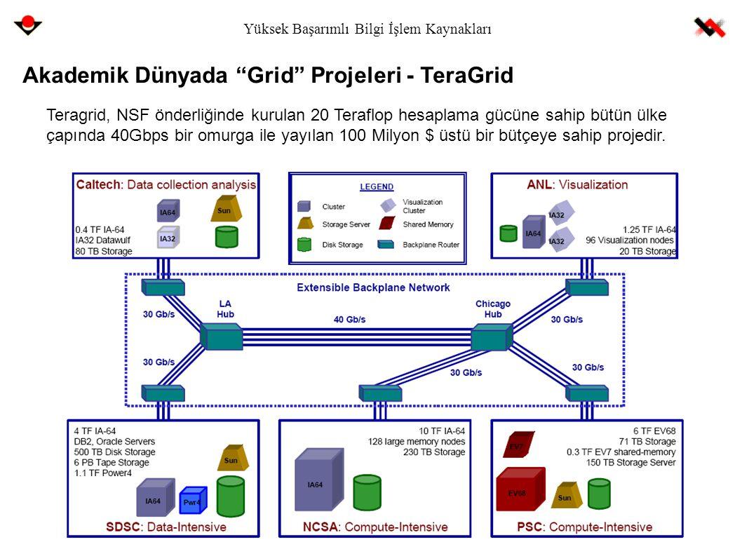 """Yüksek Başarımlı Bilgi İşlem Kaynakları Akademik Dünyada """"Grid"""" Projeleri - TeraGrid Teragrid, NSF önderliğinde kurulan 20 Teraflop hesaplama gücüne s"""