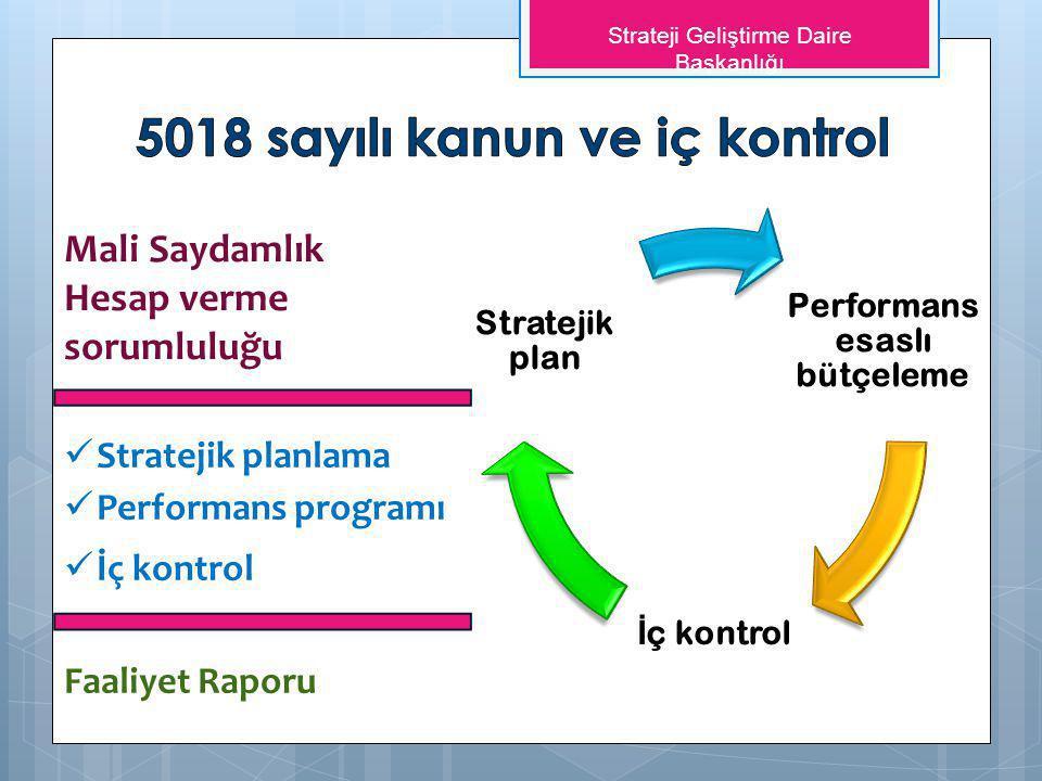 Mali Saydamlık Hesap verme sorumluluğu Stratejik planlama Performans programı İç kontrol Performans esaslı bütçeleme İ ç kontrol Stratejik plan Faaliy