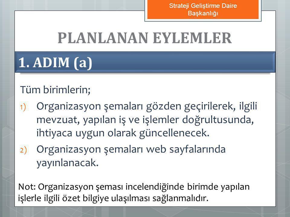 PLANLANAN EYLEMLER 1. ADIM (a) Tüm birimlerin; 1) Organizasyon şemaları gözden geçirilerek, ilgili mevzuat, yapılan iş ve işlemler doğrultusunda, ihti
