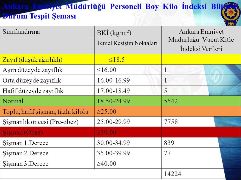 Sınıflandırma BKİ (kg/m 2 ) Ankara Emniyet Müdürlüğü Vücut Kitle İndeksi Verileri Temel Kesişim Noktaları Zayıf (düşük ağırlıklı)  18.5 Aşırı düzeyde zayıflık  16.00 1 Orta düzeyde zayıflık16.00-16.991 Hafif düzeyde zayıflık17.00-18.495 Normal18.50-24.995542 Toplu, hafif şişman, fazla kilolu  25.00 Şişmanlık öncesi (Pre-obez)25.00-29.997758 Şişman (Obez)  30.00 Şişman 1.Derece30.00-34.99839 Şişman 2.Derece35.00-39.9977 Şişman 3.Derece  40.00 14224 Ankara Emniyet Müdürlüğü Personeli Boy Kilo İndeksi Bilimsel Durum Tespit Şeması