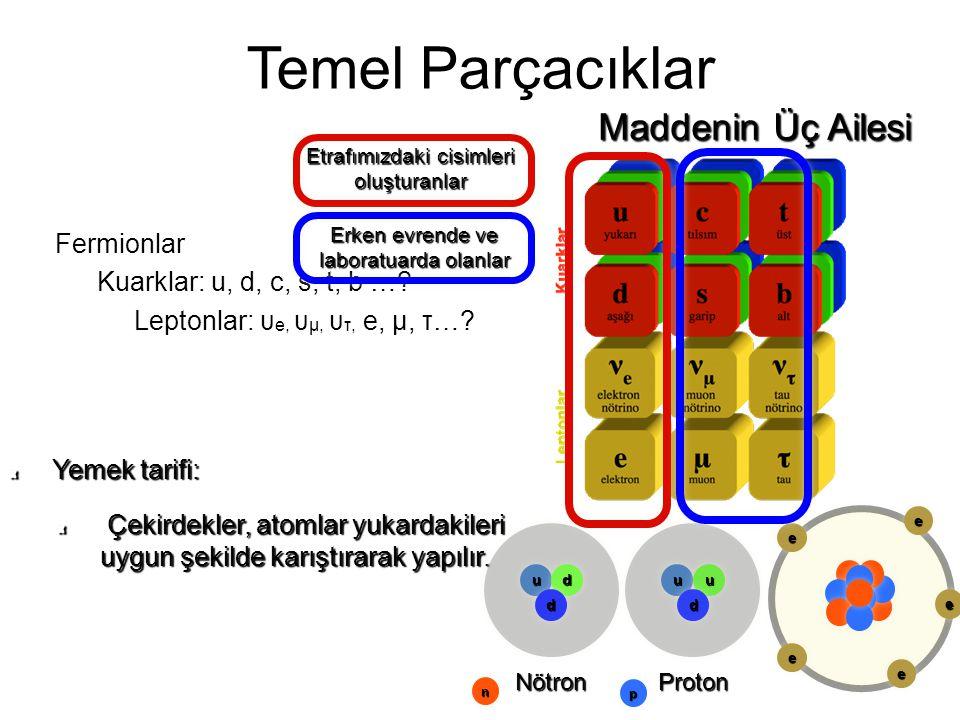 13 Temel Parçacıklar Fermionlar Kuarklar: u, d, c, s, t, b …? Leptonlar: υ e, υ μ, υ τ, e, μ, τ…? Maddenin Üç Ailesi Yemek tarifi: Çekirdekler, atomla