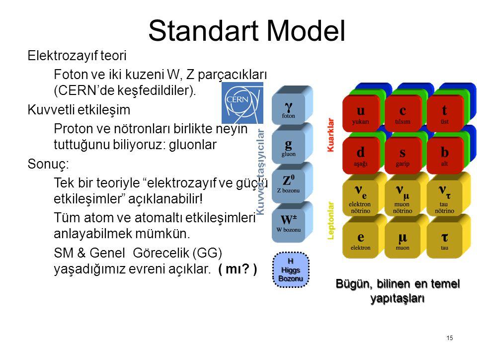 15 Standart Model Elektrozayıf teori Foton ve iki kuzeni W, Z parçacıkları (CERN'de keşfedildiler). Kuvvetli etkileşim Proton ve nötronları birlikte n