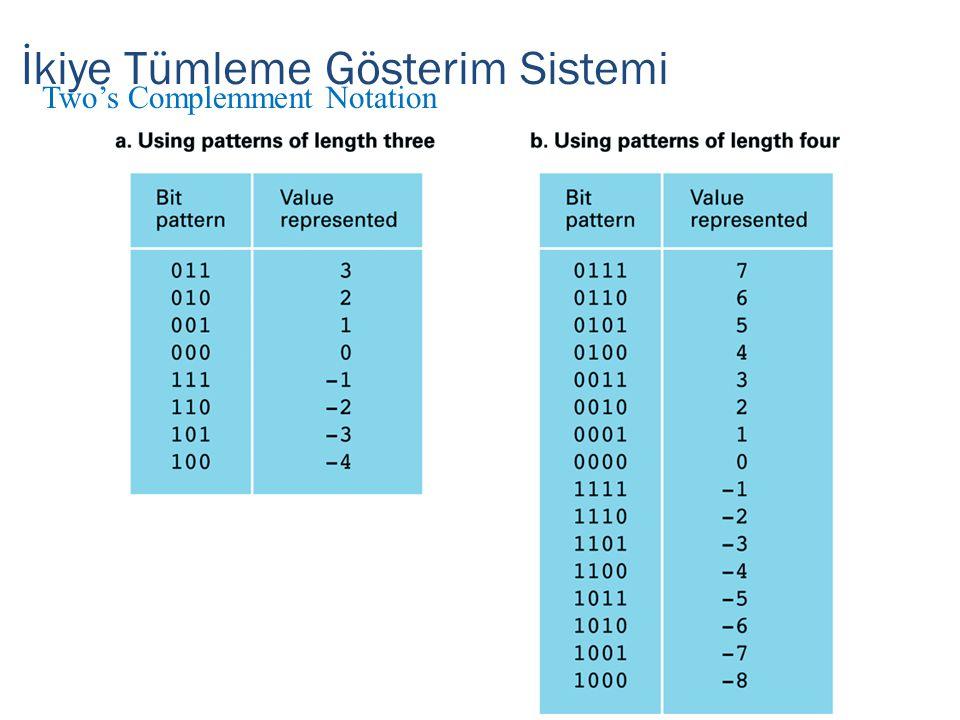 İkiye Tümleme Gösterim Sistemi Two's Complemment Notation