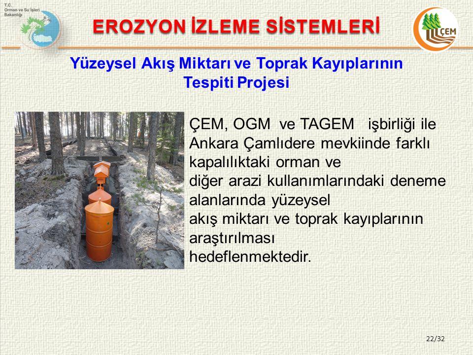 22/32 EROZYON İZLEME SİSTEMLERİ Yüzeysel Akış Miktarı ve Toprak Kayıplarının Tespiti Projesi ÇEM, OGM ve TAGEM işbirliği ile Ankara Çamlıdere mevkiinde farklı kapalılıktaki orman ve diğer arazi kullanımlarındaki deneme alanlarında yüzeysel akış miktarı ve toprak kayıplarının araştırılması hedeflenmektedir.