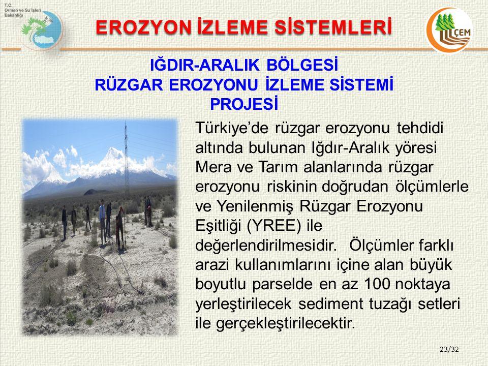 23/32 EROZYON İZLEME SİSTEMLERİ IĞDIR-ARALIK BÖLGESİ RÜZGAR EROZYONU İZLEME SİSTEMİ PROJESİ Türkiye'de rüzgar erozyonu tehdidi altında bulunan Iğdır-Aralık yöresi Mera ve Tarım alanlarında rüzgar erozyonu riskinin doğrudan ölçümlerle ve Yenilenmiş Rüzgar Erozyonu Eşitliği (YREE) ile değerlendirilmesidir.