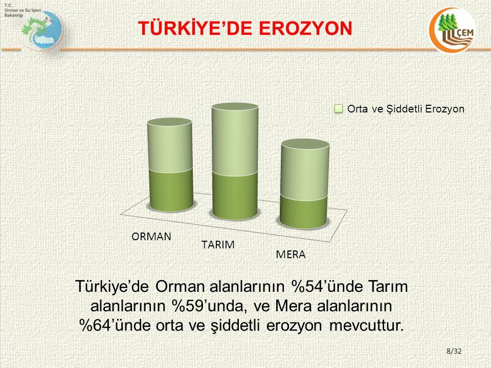 8/32 Türkiye'de Orman alanlarının %54'ünde Tarım alanlarının %59'unda, ve Mera alanlarının %64'ünde orta ve şiddetli erozyon mevcuttur.
