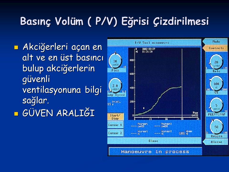 Basınç Volüm ( P/V) Eğrisi Çizdirilmesi Akciğerleri açan en alt ve en üst basıncı bulup akciğerlerin güvenli ventilasyonuna bilgi sağlar.