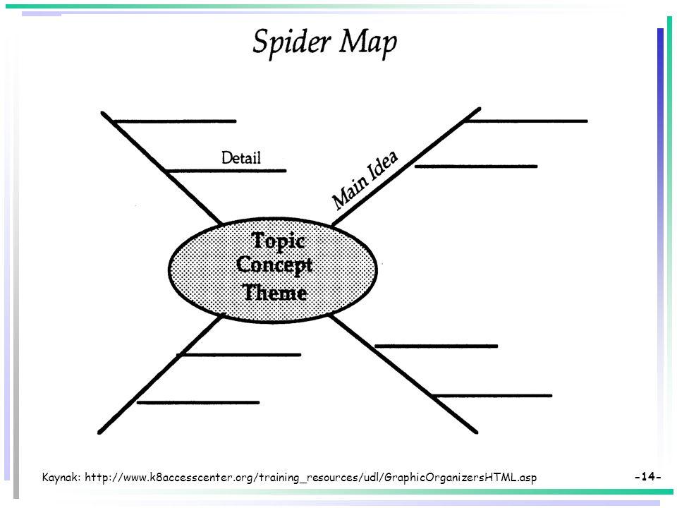 -13- Kaynak: http://www.k8accesscenter.org/training_resources/udl/GraphicOrganizersHTML.asp
