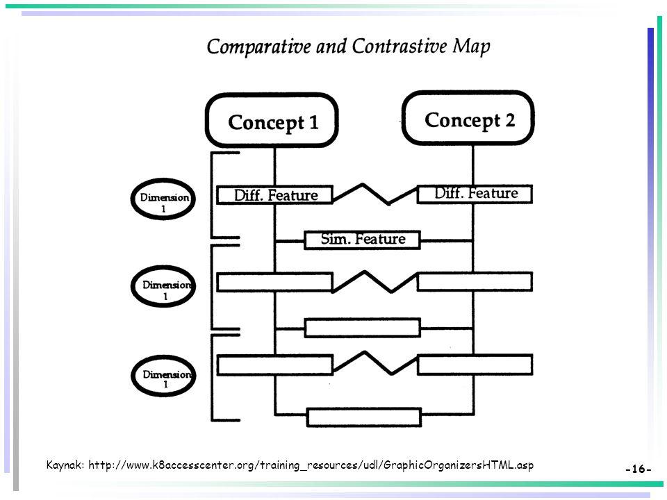 -15- Kaynak: http://www.k8accesscenter.org/training_resources/udl/GraphicOrganizersHTML.asp