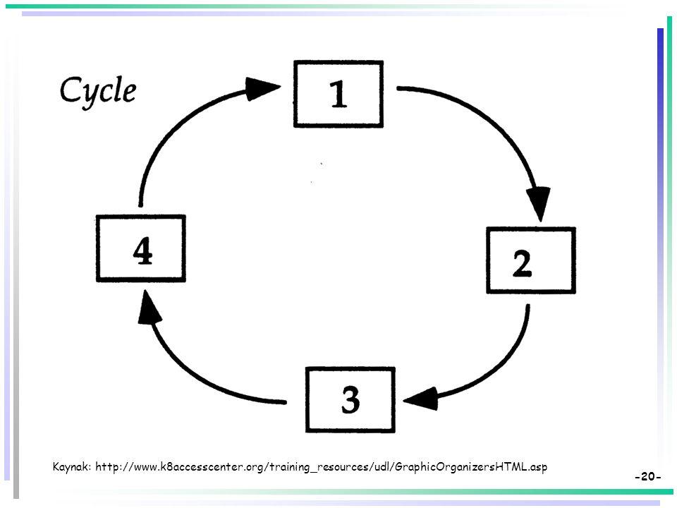 -19- Kaynak: http://www.k8accesscenter.org/training_resources/udl/GraphicOrganizersHTML.asp