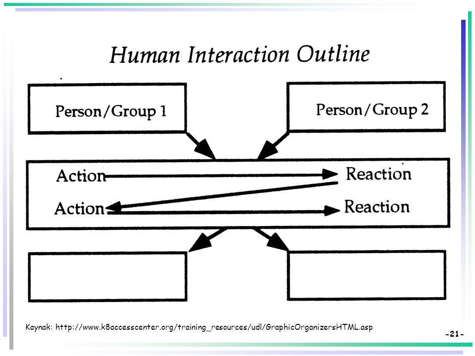 -20- Kaynak: http://www.k8accesscenter.org/training_resources/udl/GraphicOrganizersHTML.asp