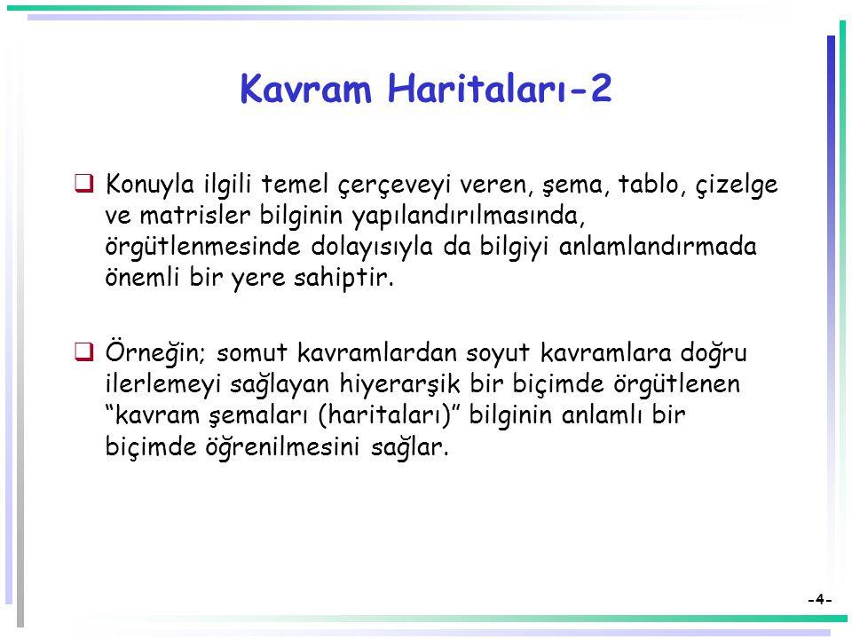 -14- Kaynak: http://www.k8accesscenter.org/training_resources/udl/GraphicOrganizersHTML.asp