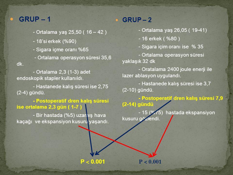 GRUP – 1 - Ortalama yaş 25,50 ( 16 – 42 ) - 18'si erkek (%90) - Sigara içme oranı %65 - Ortalama operasyon süresi 35,6 dk. - Ortalama 2,3 (1-3) adet e