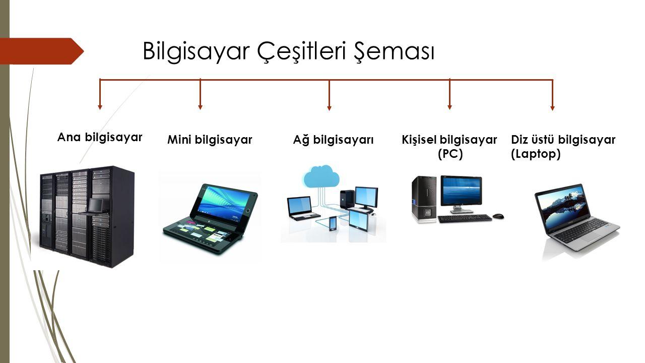 Bilgisayar Çeşitleri Şeması Ana bilgisayar Mini bilgisayarAğ bilgisayarı Kişisel bilgisayar (PC) Diz üstü bilgisayar (Laptop)