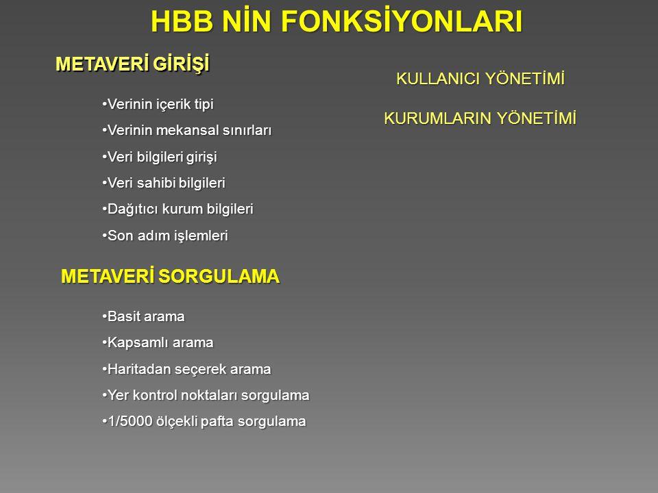 HBB NİN FONKSİYONLARI Verinin içerik tipiVerinin içerik tipi Verinin mekansal sınırlarıVerinin mekansal sınırları Veri bilgileri girişiVeri bilgileri
