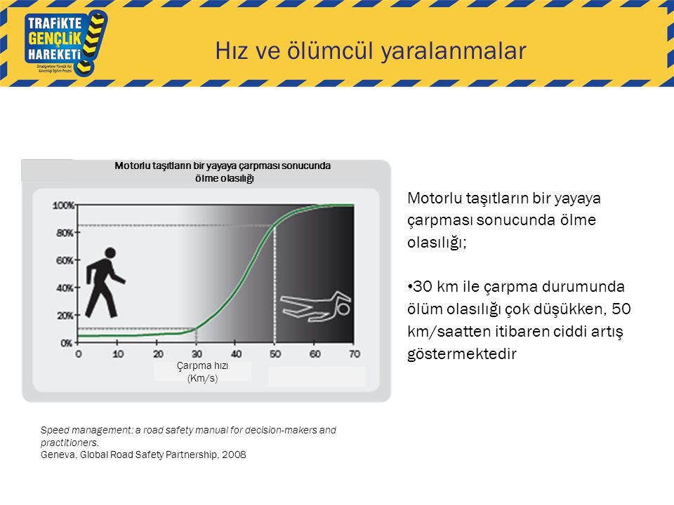 Hız ve ölümcül yaralanmalar Speed management: a road safety manual for decision-makers and practitioners.