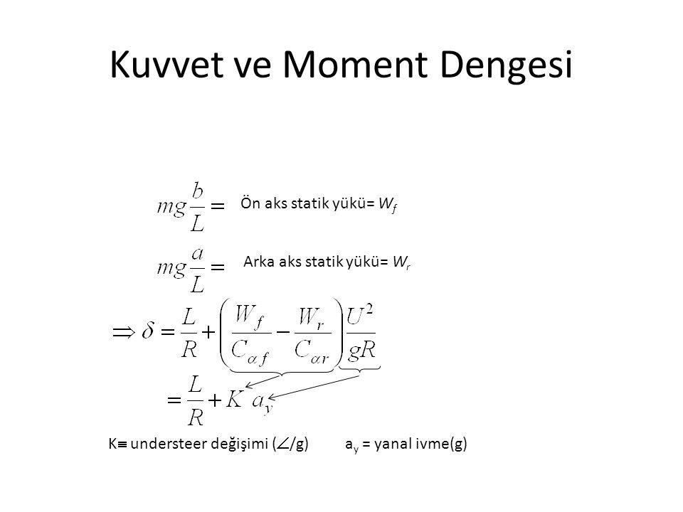 Ön aks statik yükü= W f Arka aks statik yükü= W r K  understeer değişimi (  /g) a y = yanal ivme(g)