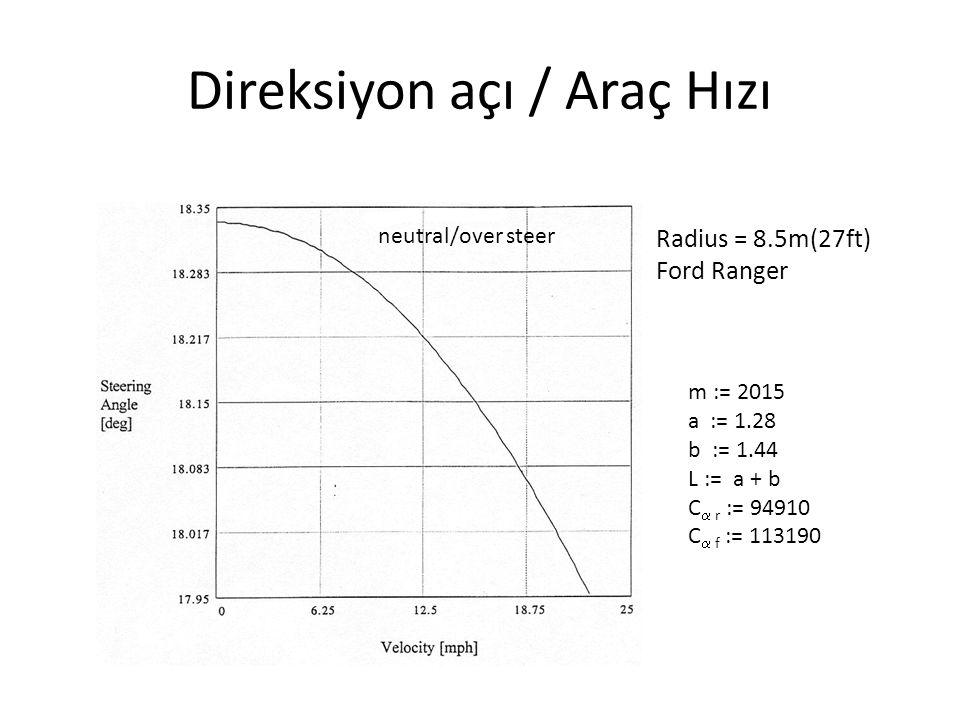 Direksiyon açı / Araç Hızı m := 2015 a := 1.28 b := 1.44 L := a + b C  r := 94910 C  f := 113190 Radius = 8.5m(27ft) Ford Ranger neutral/over steer