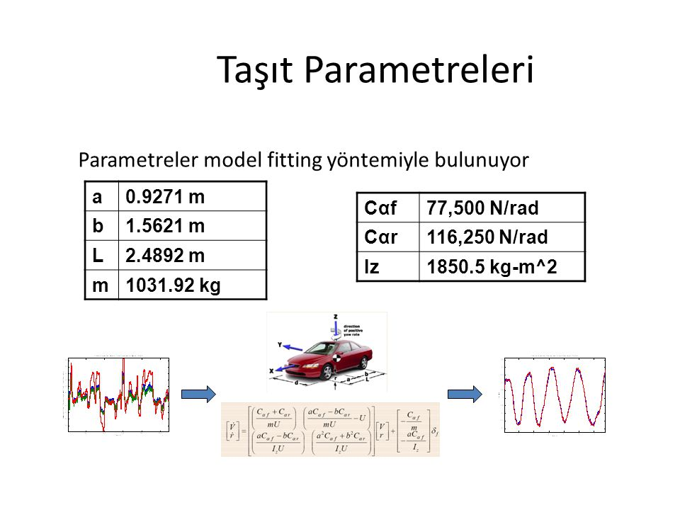 Taşıt Parametreleri Parametreler model fitting yöntemiyle bulunuyor a0.9271 m b1.5621 m L2.4892 m m1031.92 kg Cαf77,500 N/rad Cαr116,250 N/rad Iz1850.5 kg-m^2