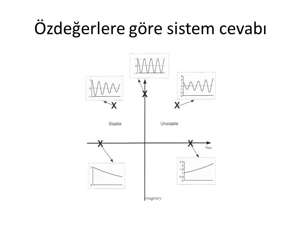 Özdeğerlere göre sistem cevabı