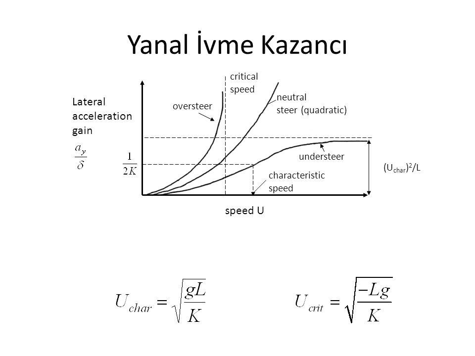 Yanal İvme Kazancı critical speed speed U characteristic speed understeer neutral steer (quadratic) Lateral acceleration gain (U char ) 2 /L oversteer