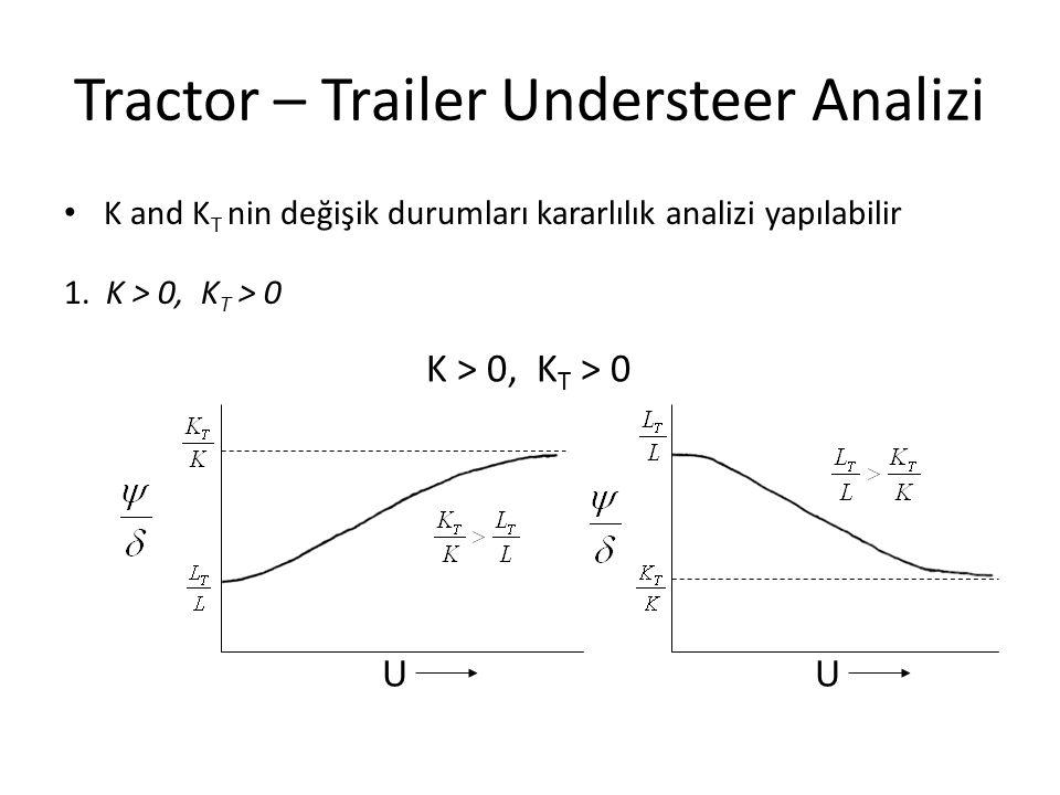 Tractor – Trailer Understeer Analizi K and K T nin değişik durumları kararlılık analizi yapılabilir 1. K > 0, K T > 0 UU K > 0, K T > 0