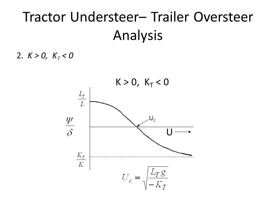 Tractor Understeer– Trailer Oversteer Analysis 2. K > 0, K T < 0 K > 0, K T < 0 UCUC U