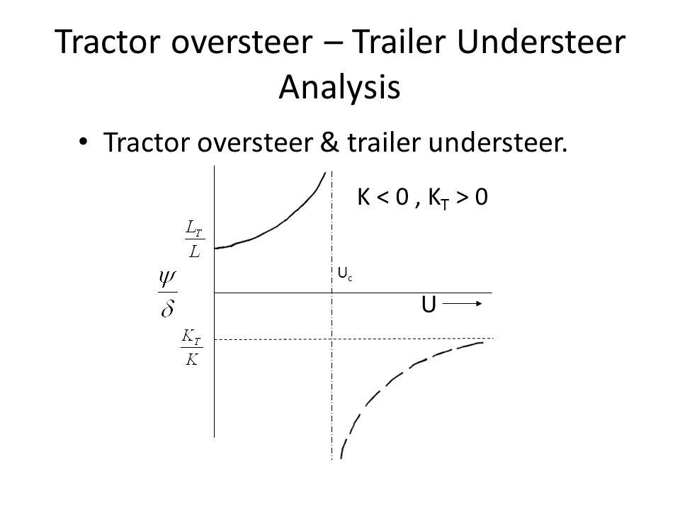 Tractor oversteer – Trailer Understeer Analysis Tractor oversteer & trailer understeer. UcUc U K 0
