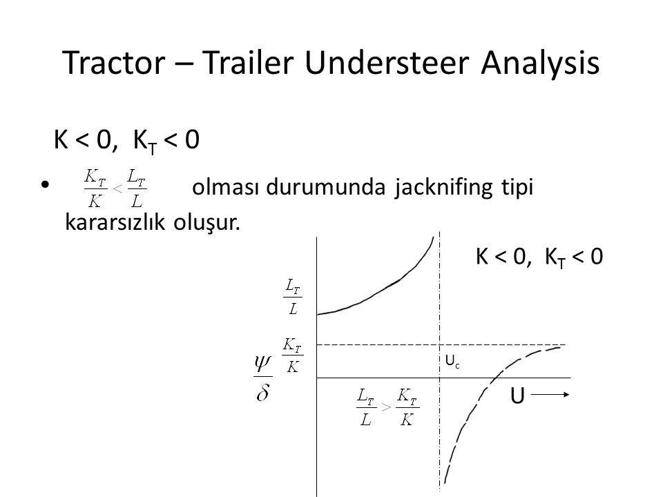 Tractor – Trailer Understeer Analysis K < 0, K T < 0 olması durumunda jacknifing tipi kararsızlık oluşur. K < 0, K T < 0 U UcUc