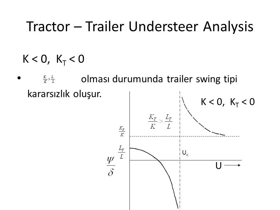 Tractor – Trailer Understeer Analysis K < 0, K T < 0 olması durumunda trailer swing tipi kararsızlık oluşur. K < 0, K T < 0 UcUc U