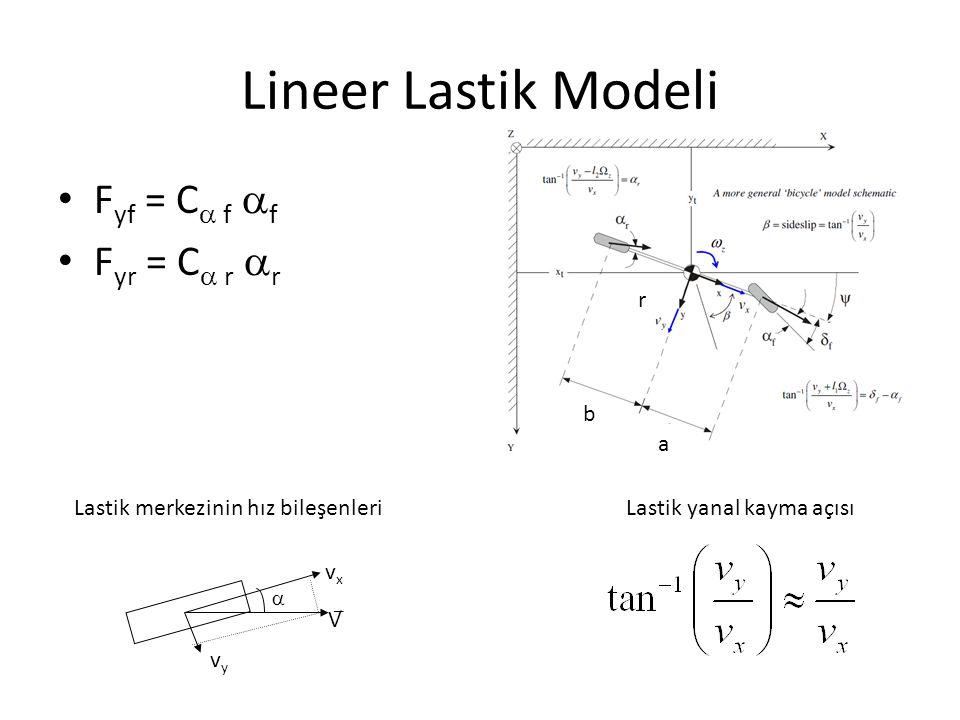 Bisiklet Modelinin Kararlılığı Sistemin kararlı olabilmesi için tüm polinom katsayılarının pozitif olması şarttır: