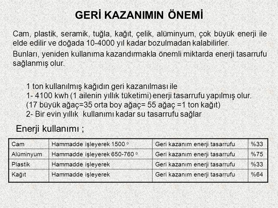 GERİ KAZANIMIN ÖNEMİ CamHammadde işleyerek 1500 o Geri kazanım enerji tasarrufu%33 AlüminyumHammadde işleyerek 650-760 o Geri kazanım enerji tasarrufu