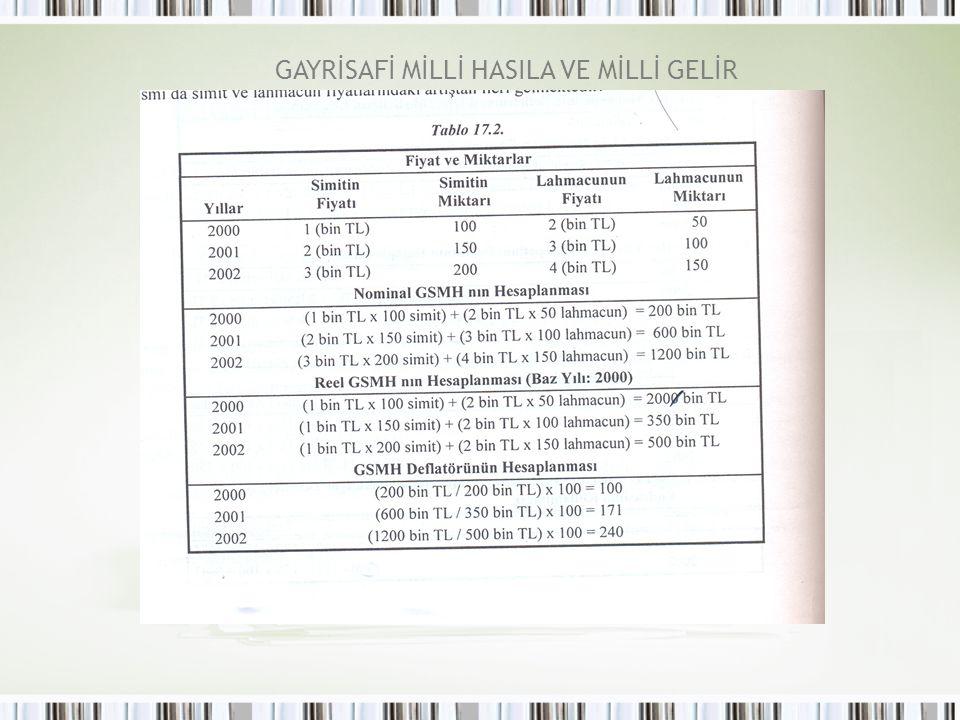 Fiyatlardaki değişikliklerden etkilenmeyen bir üretim miktarı ölçüsü elde etmek için, reel GSYH kullanılır.