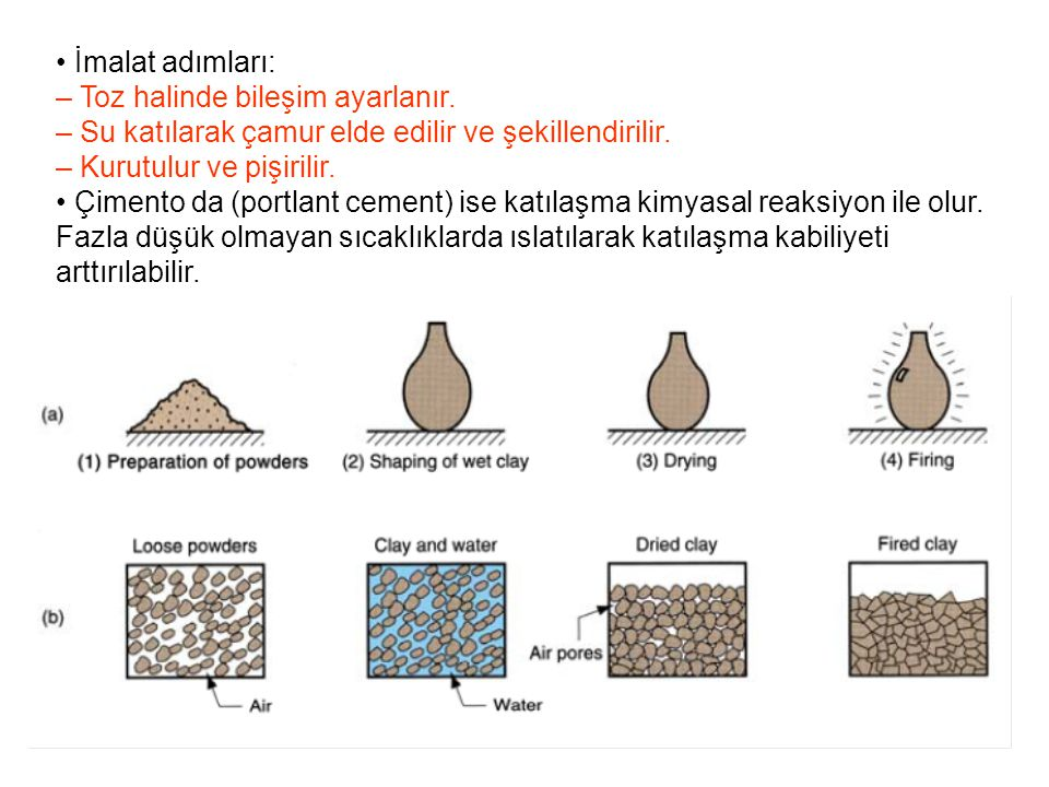 İmalat adımları: – Toz halinde bileşim ayarlanır. – Su katılarak çamur elde edilir ve şekillendirilir. – Kurutulur ve pişirilir. Çimento da (portlant