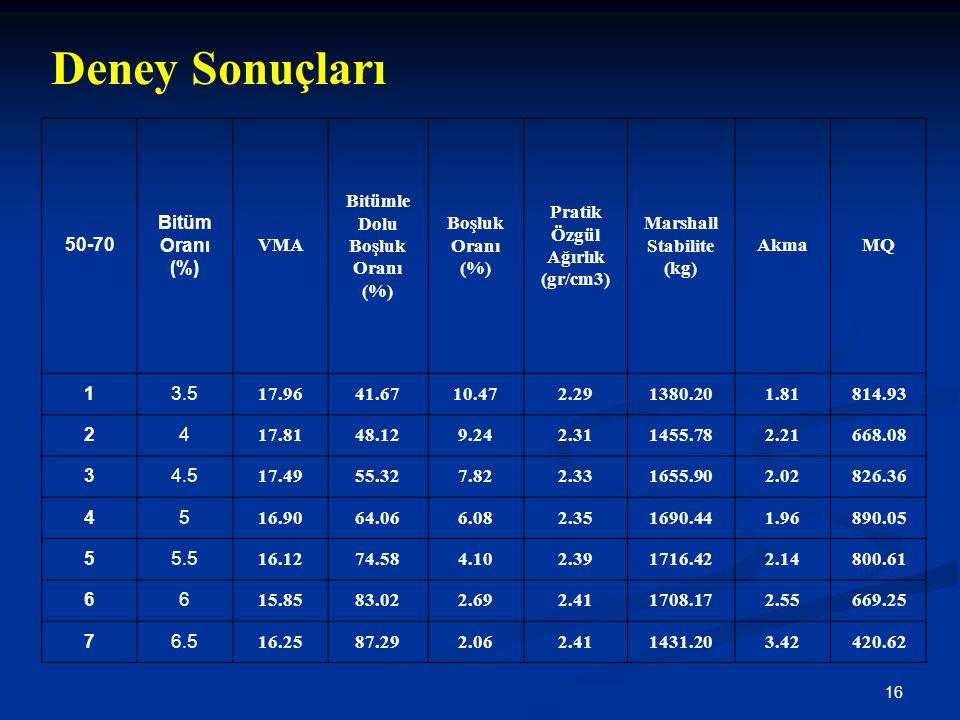 16 Deney Sonuçları 50-70 Bitüm Oranı (%) VMA Bitümle Dolu Boşluk Oranı (%) Boşluk Oranı (%) Pratik Özgül Ağırlık (gr/cm3) Marshall Stabilite (kg) Akma