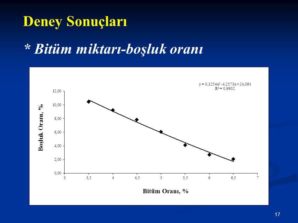 17 * Bitüm miktarı-boşluk oranı Deney Sonuçları