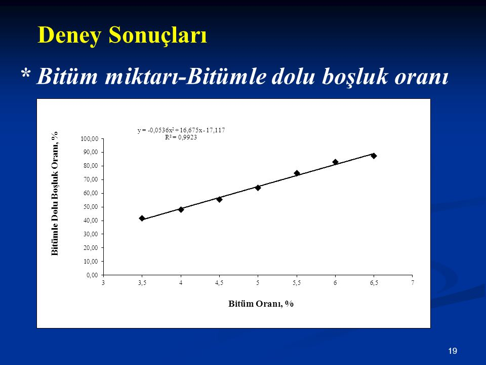 19 * Bitüm miktarı-Bitümle dolu boşluk oranı Deney Sonuçları