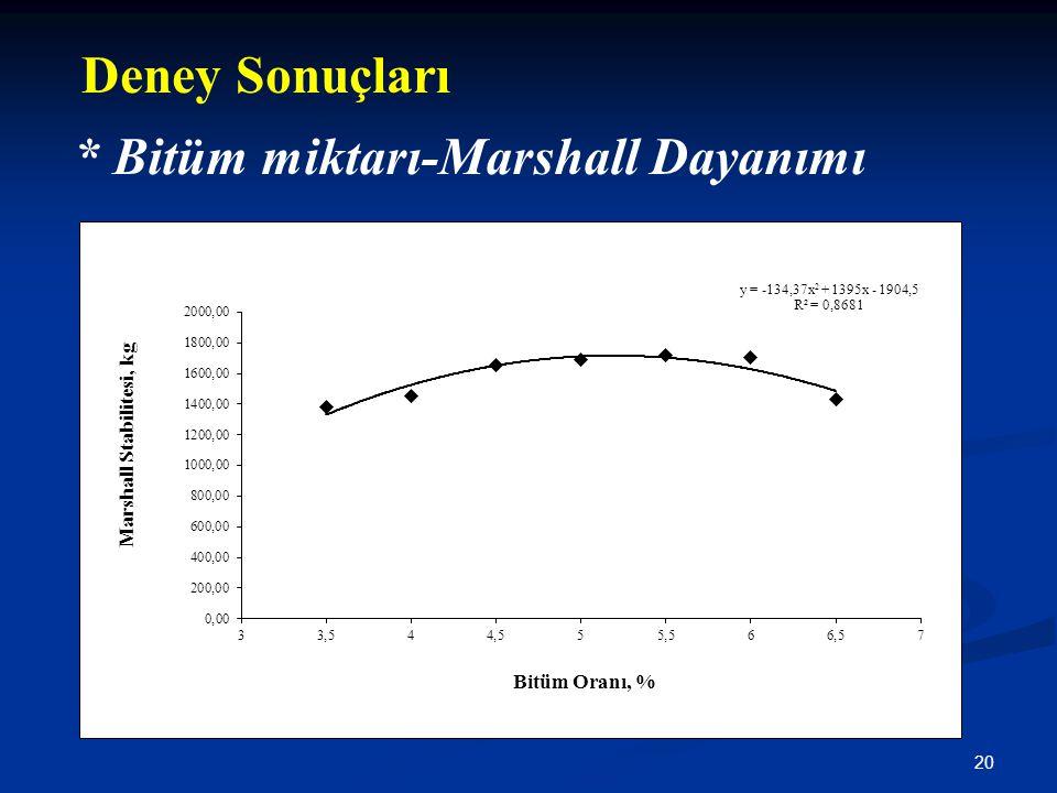 20 * Bitüm miktarı-Marshall Dayanımı Deney Sonuçları