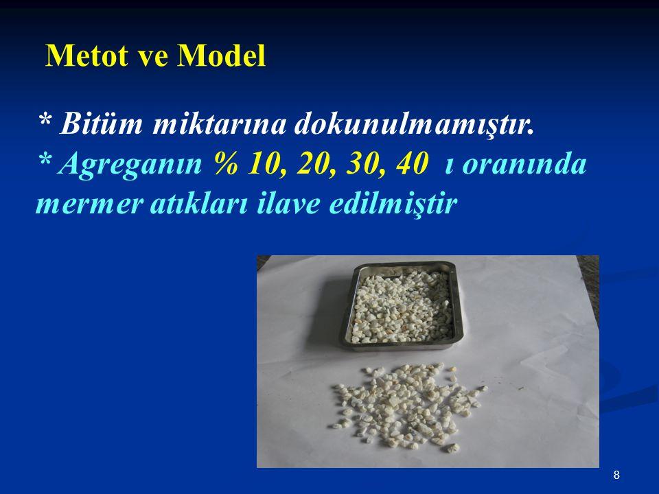 8 Metot ve Model * Bitüm miktarına dokunulmamıştır. * Agreganın % 10, 20, 30, 40 ı oranında mermer atıkları ilave edilmiştir