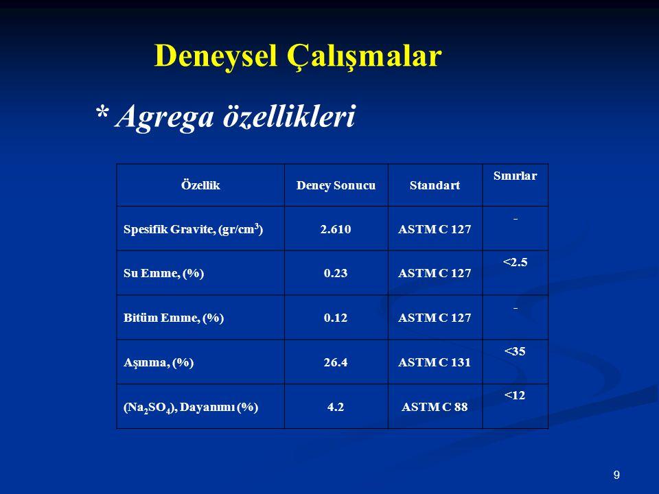 9 Deneysel Çalışmalar ÖzellikDeney SonucuStandart Sınırlar Spesifik Gravite, (gr/cm 3 )2.610ASTM C 127 - Su Emme, (%)0.23ASTM C 127 <2.5 Bitüm Emme, (
