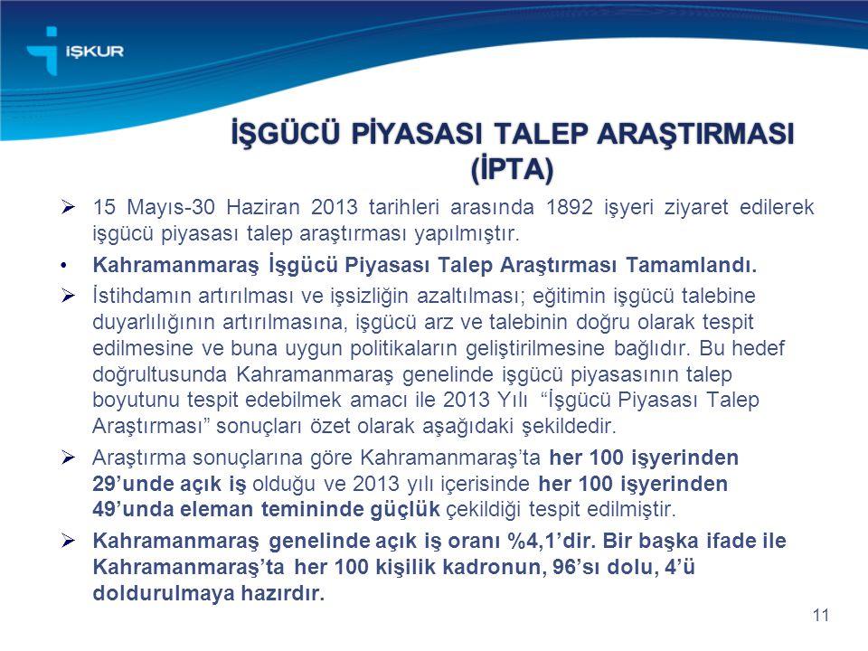 İŞGÜCÜ PİYASASI TALEP ARAŞTIRMASI (İPTA)  15 Mayıs-30 Haziran 2013 tarihleri arasında 1892 işyeri ziyaret edilerek işgücü piyasası talep araştırması yapılmıştır.