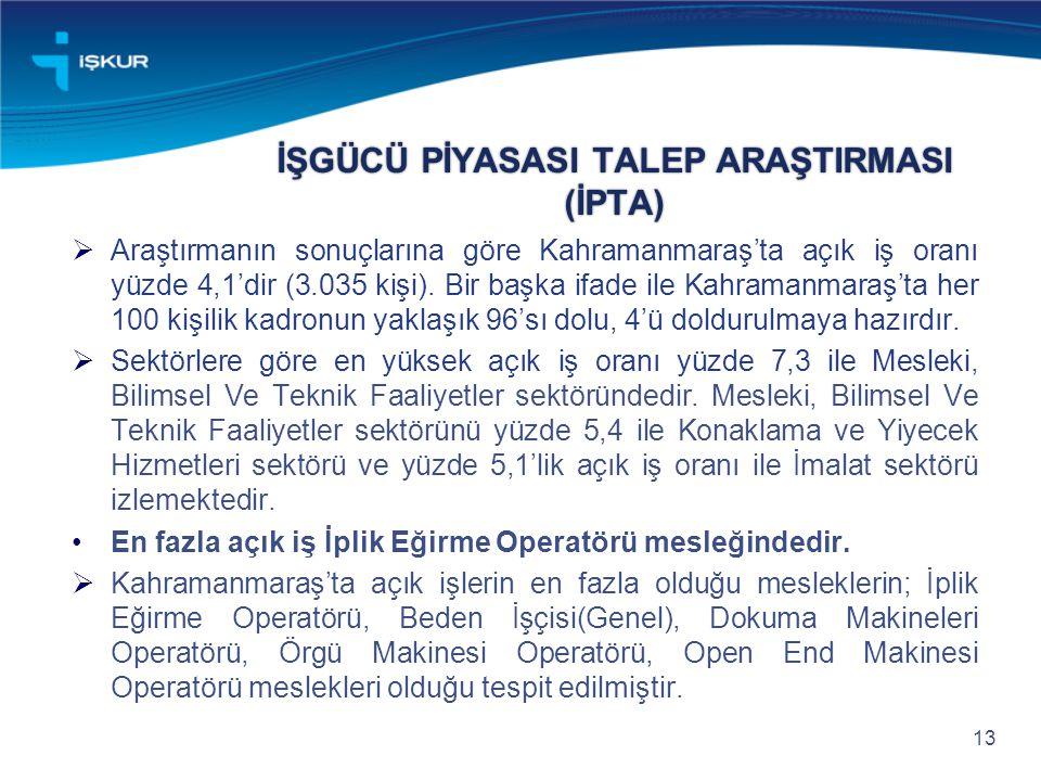 İŞGÜCÜ PİYASASI TALEP ARAŞTIRMASI (İPTA)  Araştırmanın sonuçlarına göre Kahramanmaraş'ta açık iş oranı yüzde 4,1'dir (3.035 kişi).