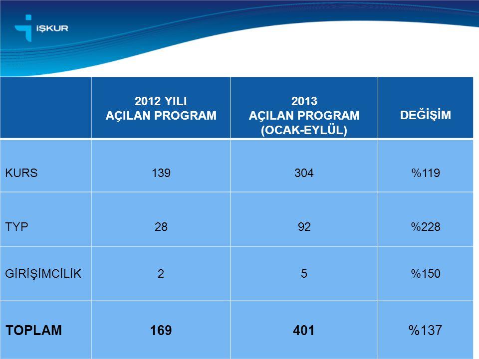 16 2012 YILI AÇILAN PROGRAM 2013 AÇILAN PROGRAM (OCAK-EYLÜL) DEĞİŞİM KURS139304%119 TYP2892%228 GİRİŞİMCİLİK25%150 TOPLAM169401%137