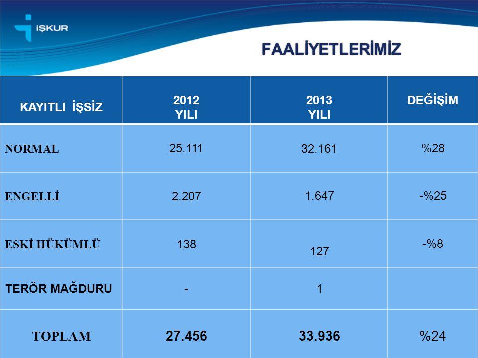 FAALİYETLERİMİZ 6 KAYITLI İŞSİZ 2012 YILI 2013 YILI DEĞİŞİM NORMAL 25.111 32.161%28 ENGELLİ 2.2071.647-%25 ESKİ HÜKÜMLÜ 138 127 -%8 TERÖR MAĞDURU-1 TOPLAM 27.45633.936%24