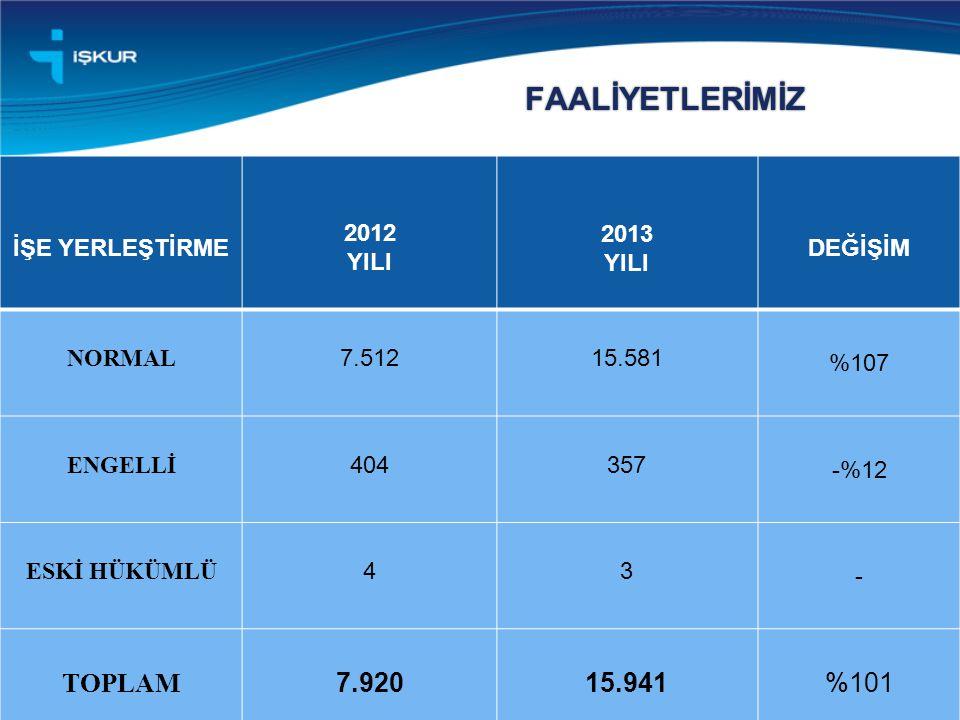 FAALİYETLERİMİZ 7 İŞE YERLEŞTİRME 2012 YILI 2013 YILI DEĞİŞİM NORMAL 7.51215.581 %107 ENGELLİ 404357 -%12 ESKİ HÜKÜMLÜ 43 - TOPLAM 7.92015.941 %101