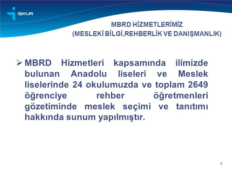  MBRD Hizmetleri kapsamında ilimizde bulunan Anadolu liseleri ve Meslek liselerinde 24 okulumuzda ve toplam 2649 öğrenciye rehber öğretmenleri gözetiminde meslek seçimi ve tanıtımı hakkında sunum yapılmıştır.
