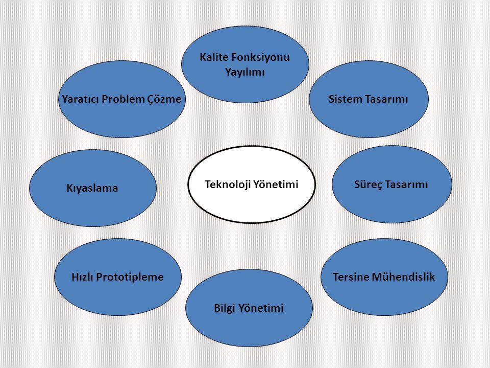 Sistem Tasarımı Süreç Tasarımı Kalite Fonksiyonu Yayılımı Bilgi Yönetimi Yaratıcı Problem Çözme Kıyaslama Teknoloji Yönetimi Tersine MühendislikHızlı