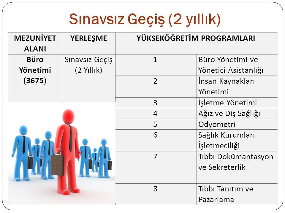 Sınavsız Geçiş (2 yıllık) MEZUNİYET ALANI YERLEŞMEYÜKSEKÖĞRETİM PROGRAMLARI Büro Yönetimi (3675) Sınavsız Geçiş (2 Yıllık) 1Büro Yönetimi ve Yönetici Asistanlığı 2İnsan Kaynakları Yönetimi 3İşletme Yönetimi 4Ağız ve Diş Sağlığı 5Odyometri 6Sağlık Kurumları İşletmeciliği 7Tıbbı Dokümantasyon ve Sekreterlik 8Tıbbı Tanıtım ve Pazarlama