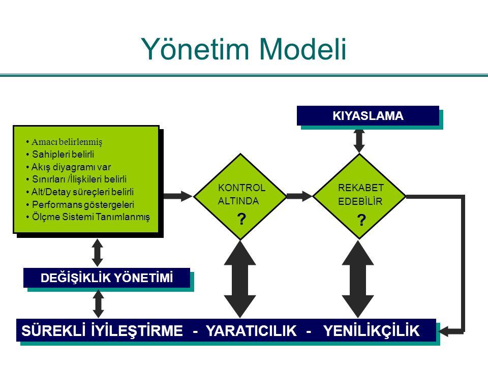 Yönetim Modeli Amacı belirlenmiş Sahipleri belirli Akış diyagramı var Sınırları /İlişkileri belirli Alt/Detay süreçleri belirli Performans göstergeler